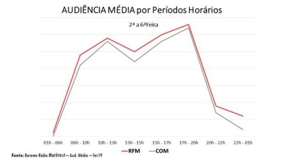 gráfico marketest
